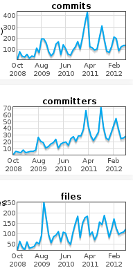 Comparison of commits, committers and files touched