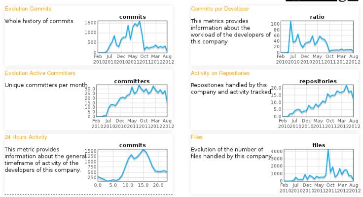 OpenStack: Rackspace activity