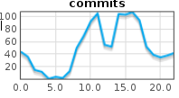 Hourly commits for a company