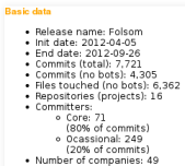 Data for Folsom OpenStack report