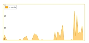 Bicho activity evolution
