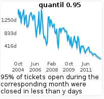 Tickets closed: .95 quantil
