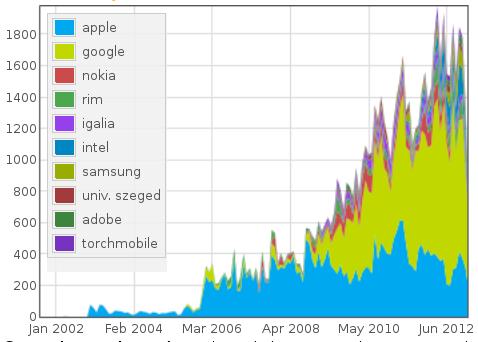 activité de google au sein du projet webkit