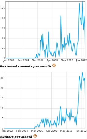 RIM in WebKit