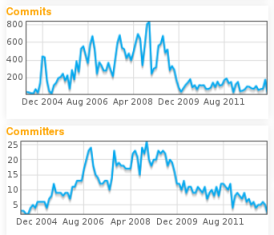 gvSIG dashboard: Commits and committers per month