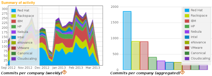 Commits by company, all OpenStack projects, Grizzly release cycle