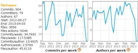 Commit activity of Rackspace during the Grizzly release cycle