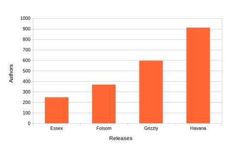 authors-openstack