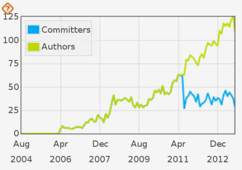 Monthly code authors vs. code committers