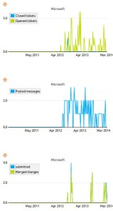 Chart with Microsoft contributions to OpenStack