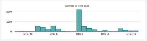 Total commits by timezone as detected in Git repositories
