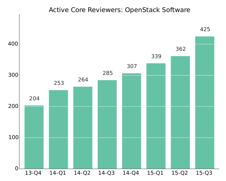 OpenStack_activecorereviewers