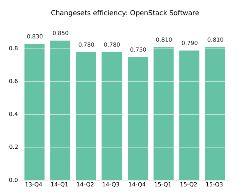 OpenStack_efficiencyclosingchangesets