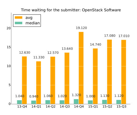 OpenStack_timewaiting4submitter