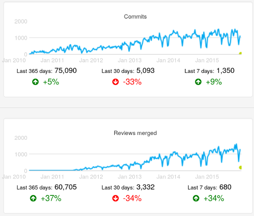 activity-metrics