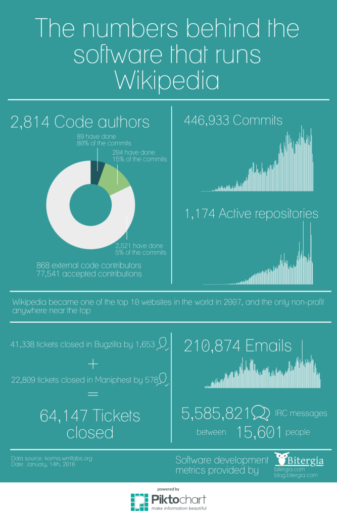 Wikimedia Foundation Development Community report (Jan. 2016)