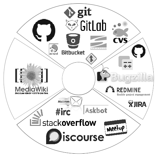 bitergia-data-sources