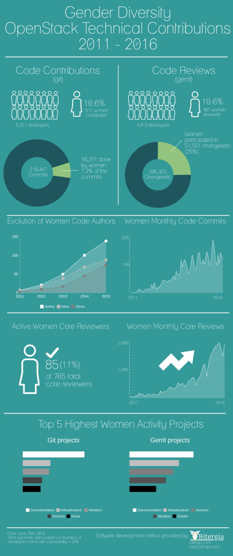 OpenStack gender/diversity technical contributions analysis