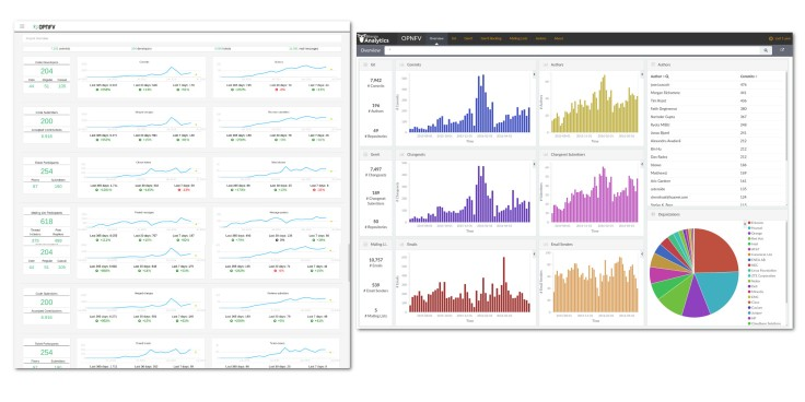 OPNFV MetricsGrimoire and GrimoireLab based dashboards