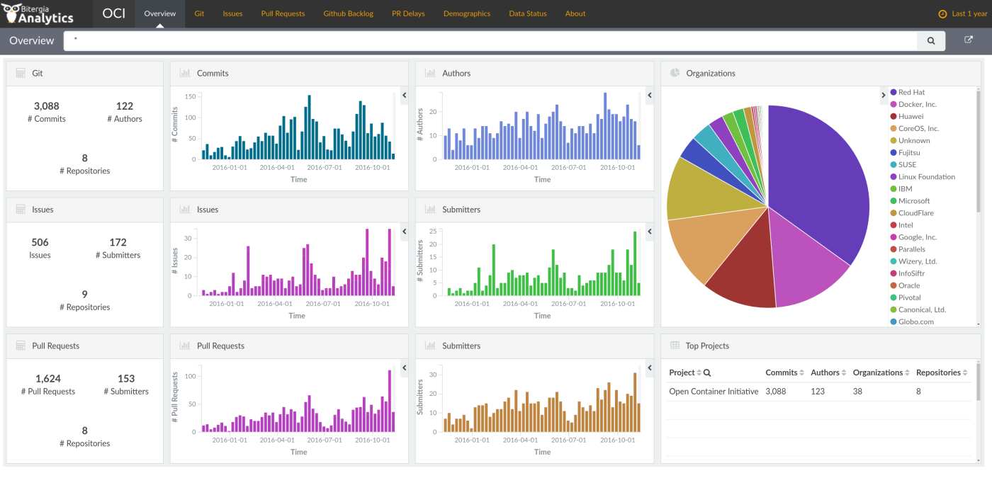 Open Containers Initiative Grimoire Dashboard overview