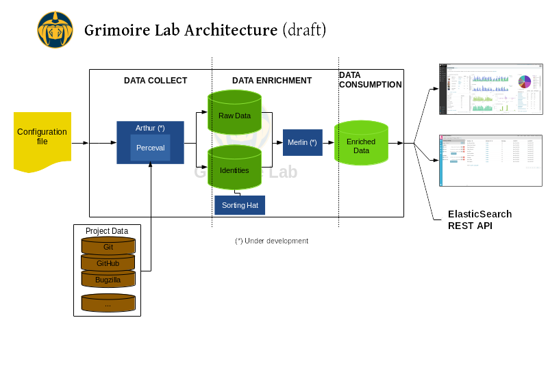 Grimoire Lab architecture draft, showing its different pieces