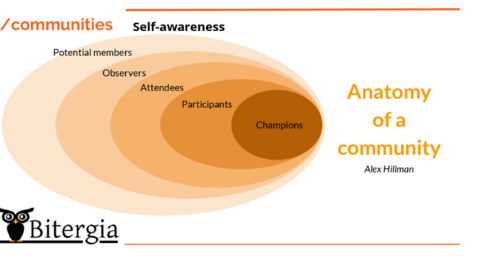 Diagram about the anatomy of a community