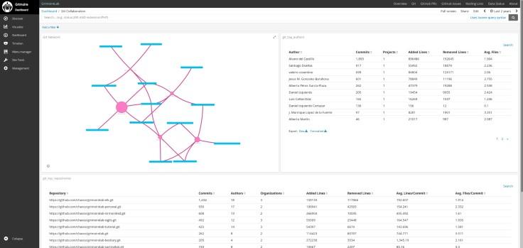 Collaboration network dashboard in software development